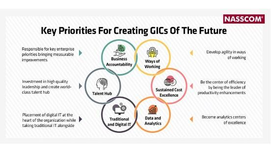 Key Priorities for creating GICs of the Future